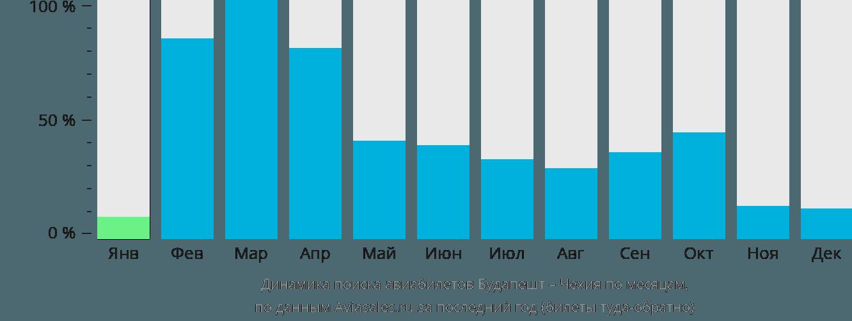 Динамика поиска авиабилетов из Будапешта в Чехию по месяцам