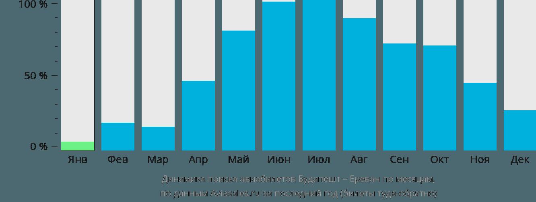 Динамика поиска авиабилетов из Будапешта в Ереван по месяцам