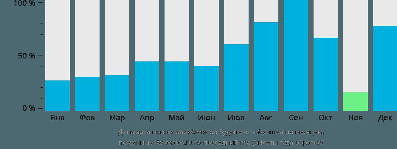 Динамика поиска авиабилетов из Будапешта в Фуншал по месяцам