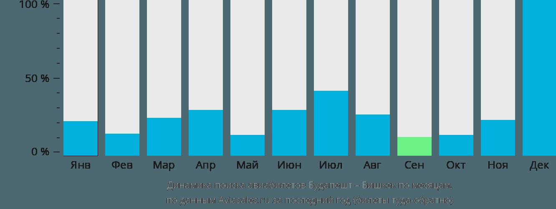 Динамика поиска авиабилетов из Будапешта в Бишкек по месяцам