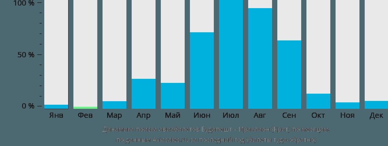 Динамика поиска авиабилетов из Будапешта в Ираклион (Крит) по месяцам