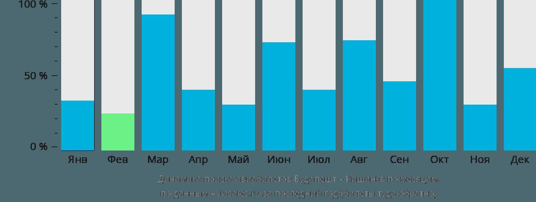Динамика поиска авиабилетов из Будапешта в Кишинёв по месяцам