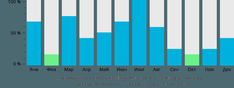 Динамика поиска авиабилетов из Будапешта в Минеральные воды по месяцам