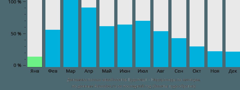 Динамика поиска авиабилетов из Будапешта в Нидерланды по месяцам