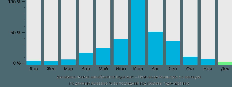 Динамика поиска авиабилетов из Будапешта в Пальма-де-Майорку по месяцам