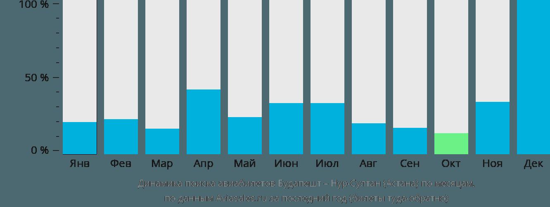 Динамика поиска авиабилетов из Будапешта Нур-Султан (Астана) по месяцам