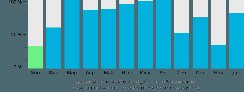 Динамика поиска авиабилетов из Будапешта в США по месяцам