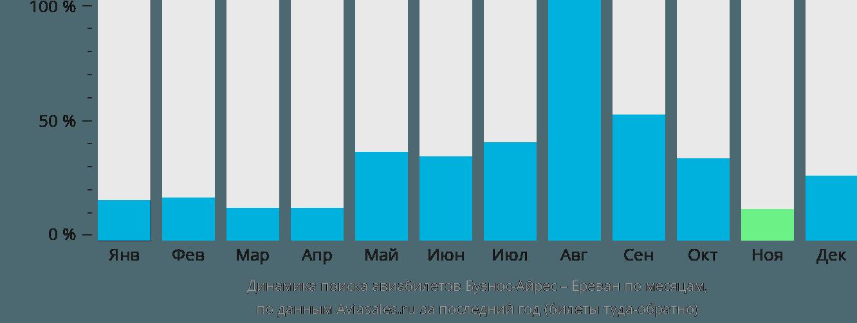 Динамика поиска авиабилетов из Буэнос-Айреса в Ереван по месяцам