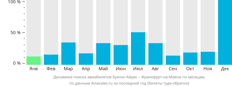 Динамика поиска авиабилетов из Буэнос-Айреса во Франкфурт-на-Майне по месяцам