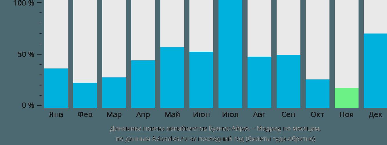Динамика поиска авиабилетов из Буэнос-Айреса в Мадрид по месяцам