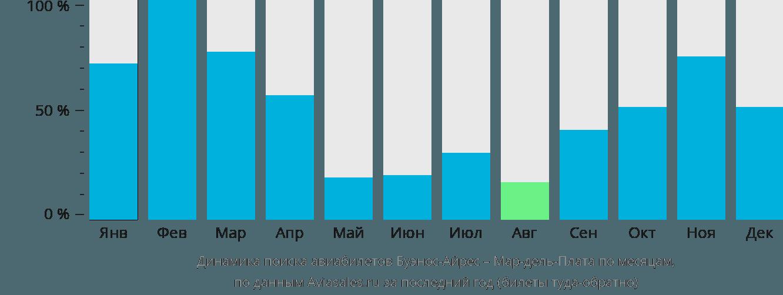 Динамика поиска авиабилетов из Буэнос-Айреса в Мар-дель-Плату по месяцам