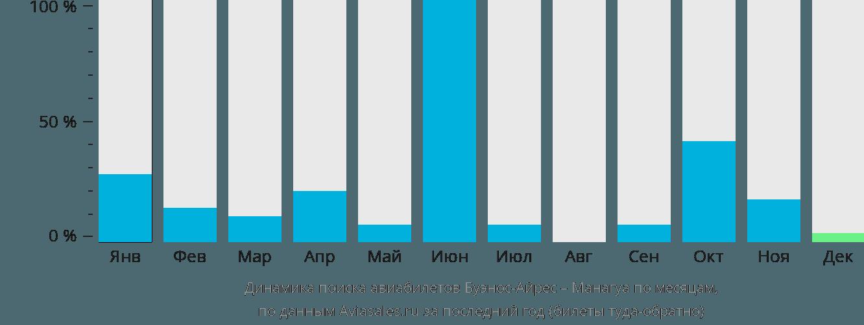 Динамика поиска авиабилетов из Буэнос-Айреса в Манагуа по месяцам