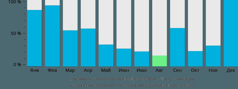 Динамика поиска авиабилетов из Буэнос-Айреса в Перу по месяцам