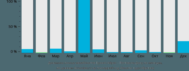 Динамика поиска авиабилетов из Буэнос-Айреса в Ростов-на-Дону по месяцам
