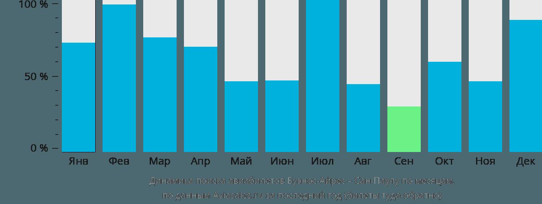 Динамика поиска авиабилетов из Буэнос-Айреса в Сан-Паулу по месяцам