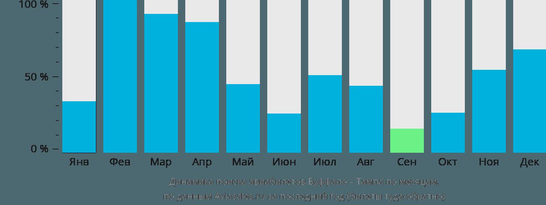 Динамика поиска авиабилетов из Буффало в Тампу по месяцам
