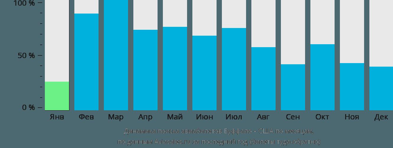 Динамика поиска авиабилетов из Буффало в США по месяцам