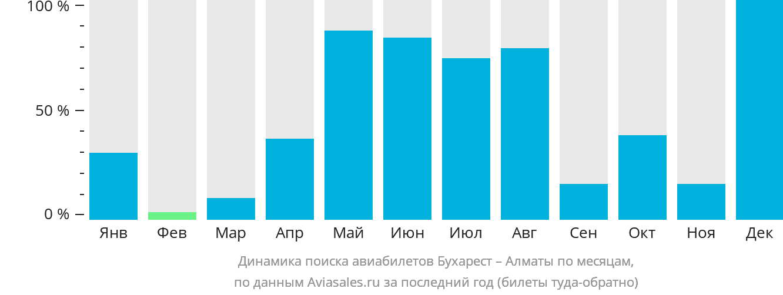 Динамика поиска авиабилетов из Бухареста в Алматы по месяцам