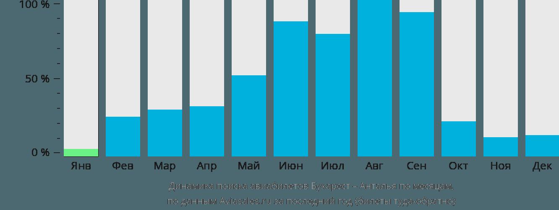 Динамика поиска авиабилетов из Бухареста в Анталью по месяцам