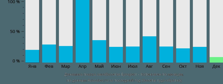 Динамика поиска авиабилетов из Бухареста в Копенгаген по месяцам