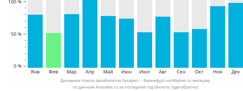 Динамика поиска авиабилетов из Бухареста во Франкфурт-на-Майне по месяцам