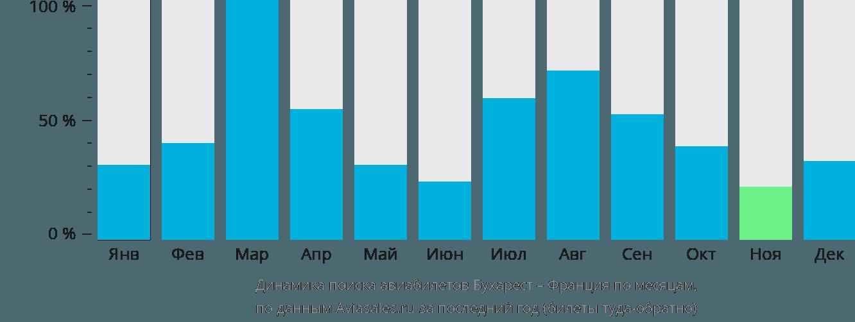 Динамика поиска авиабилетов из Бухареста во Францию по месяцам