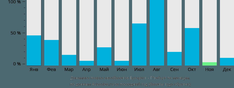 Динамика поиска авиабилетов из Бухареста в Гётеборг по месяцам