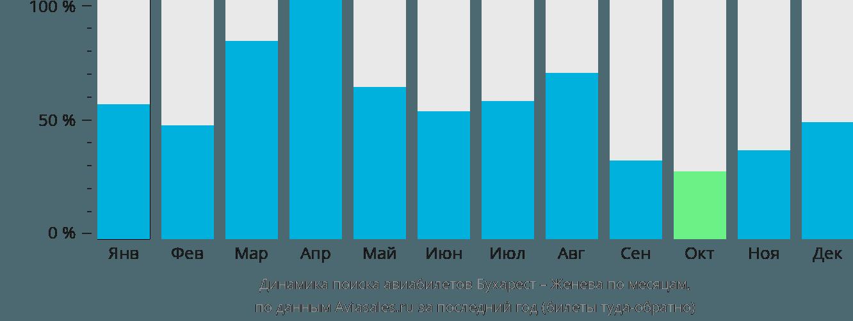 Динамика поиска авиабилетов из Бухареста в Женеву по месяцам