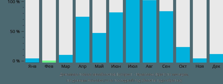 Динамика поиска авиабилетов из Бухареста в Ираклион (Крит) по месяцам