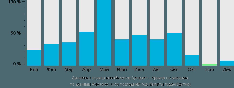 Динамика поиска авиабилетов из Бухареста в Краков по месяцам