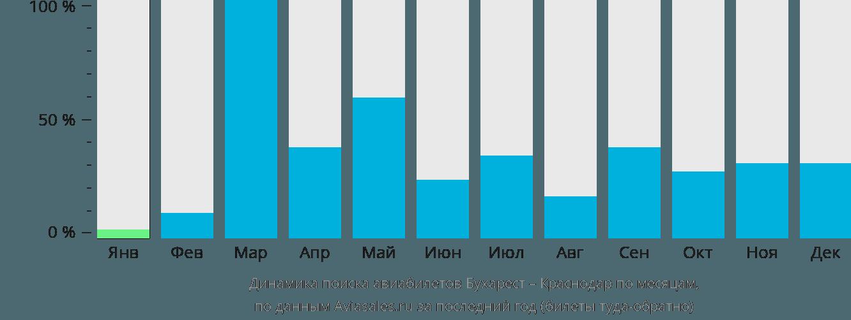 Динамика поиска авиабилетов из Бухареста в Краснодар по месяцам