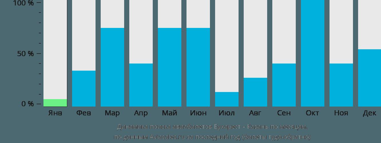 Динамика поиска авиабилетов из Бухареста в Казань по месяцам