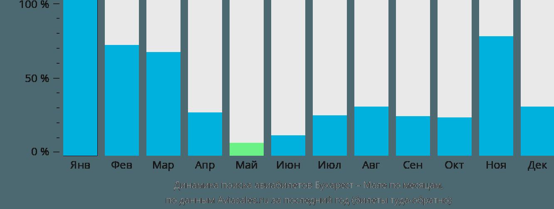 Динамика поиска авиабилетов из Бухареста в Мале по месяцам