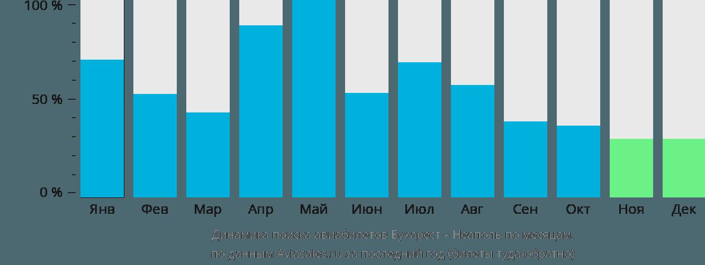 Динамика поиска авиабилетов из Бухареста в Неаполь по месяцам