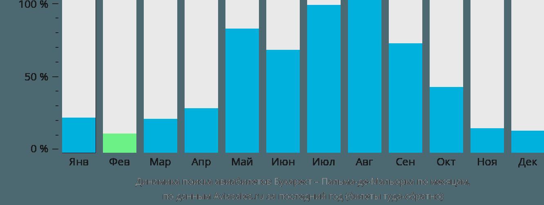 Динамика поиска авиабилетов из Бухареста в Пальма-де-Мальорку по месяцам