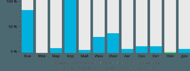 Динамика поиска авиабилетов из Бухареста в Ростов-на-Дону по месяцам
