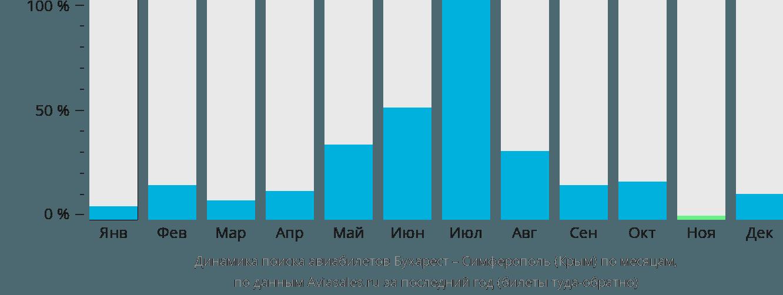 Динамика поиска авиабилетов из Бухареста в Симферополь по месяцам