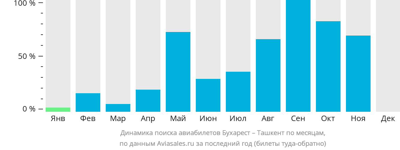 Динамика поиска авиабилетов из Бухареста в Ташкент по месяцам