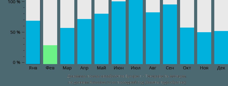 Динамика поиска авиабилетов из Бухареста на Тенерифе по месяцам