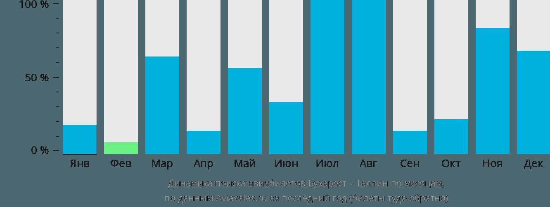 Динамика поиска авиабилетов из Бухареста в Таллин по месяцам