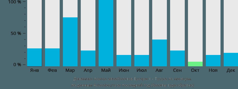 Динамика поиска авиабилетов из Бухареста в Тулузу по месяцам