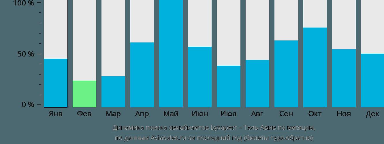 Динамика поиска авиабилетов из Бухареста в Тель-Авив по месяцам