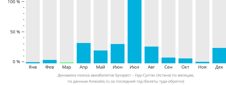 Динамика поиска авиабилетов из Бухареста в Астану по месяцам