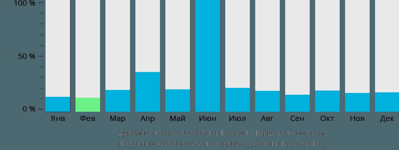 Динамика поиска авиабилетов из Бухареста в Варшаву по месяцам