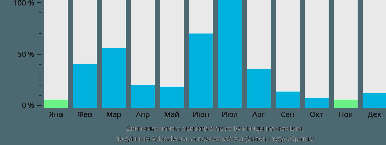 Динамика поиска авиабилетов из Бхатинды по месяцам