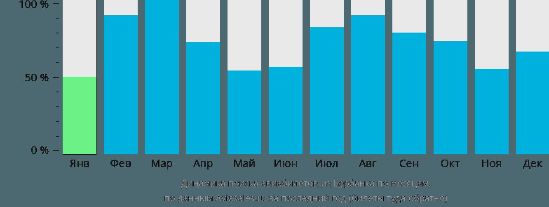 Динамика поиска авиабилетов из Бербанка по месяцам