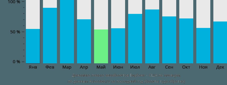 Динамика поиска авиабилетов из Бербанка в США по месяцам