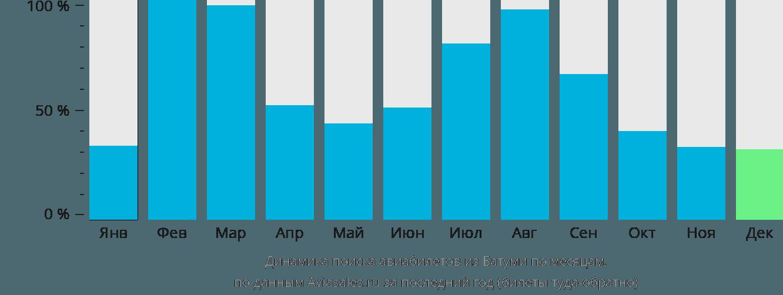 Динамика поиска авиабилетов из Батуми по месяцам