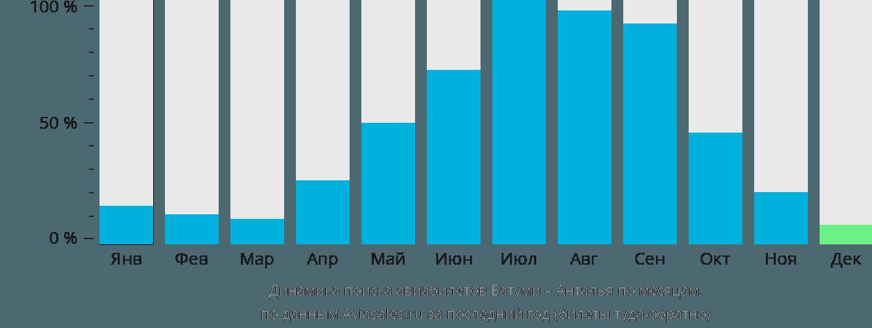 Динамика поиска авиабилетов из Батуми в Анталью по месяцам