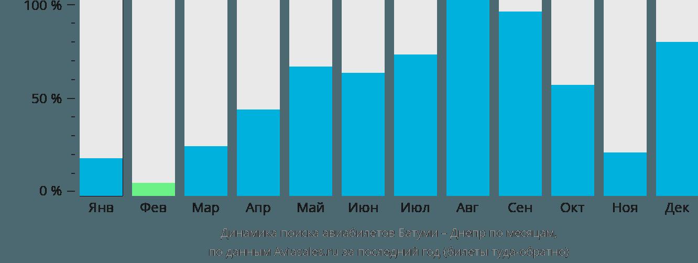 Динамика поиска авиабилетов из Батуми в Днепр по месяцам